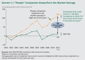 People Management Means Revenue Success