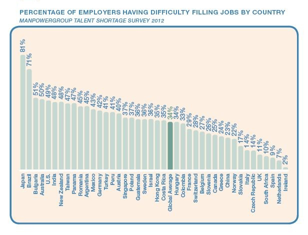 Chart Showing Employers Having Difficulty Filling Jobs