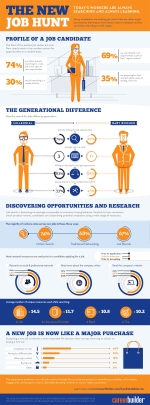 The New Job Hunt 2012 [Infographic]