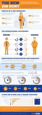 The New Job Hunt 2012 [Infographic]