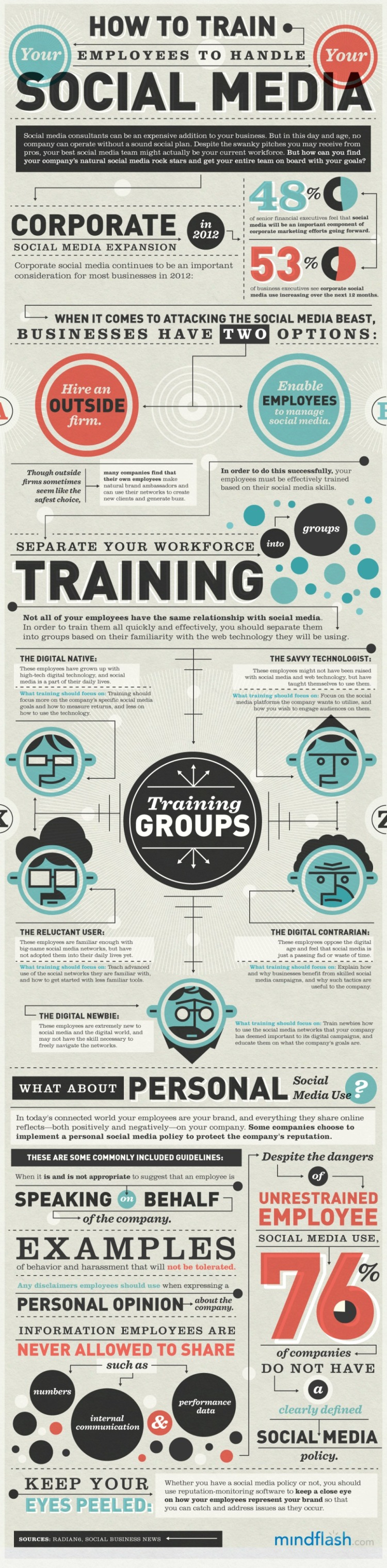 How to Train Employees in Social Media