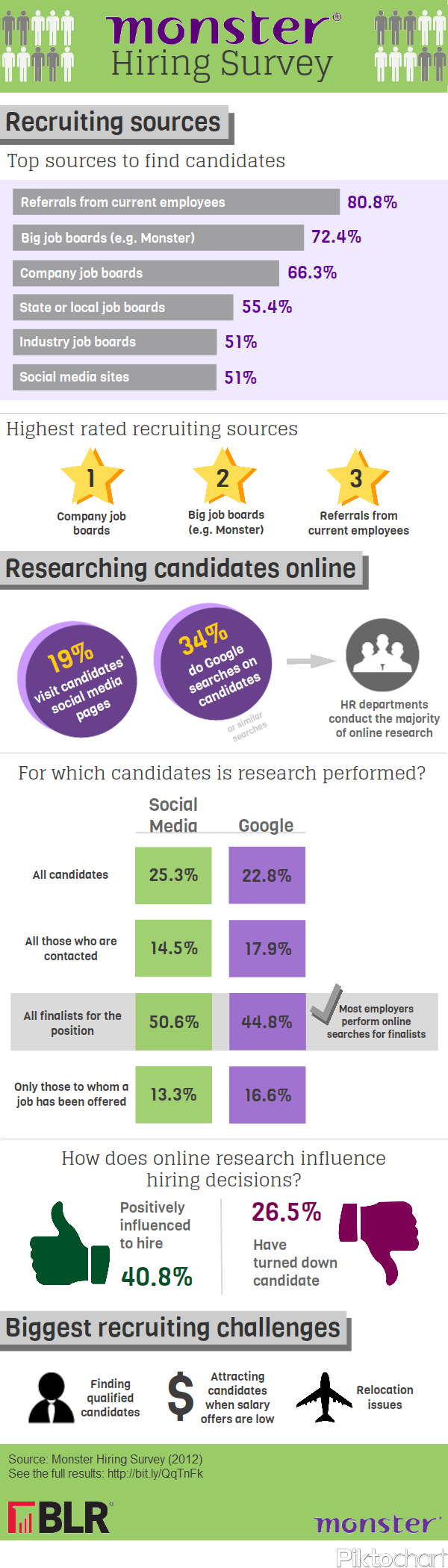 Most effective recruitment methods in 2012