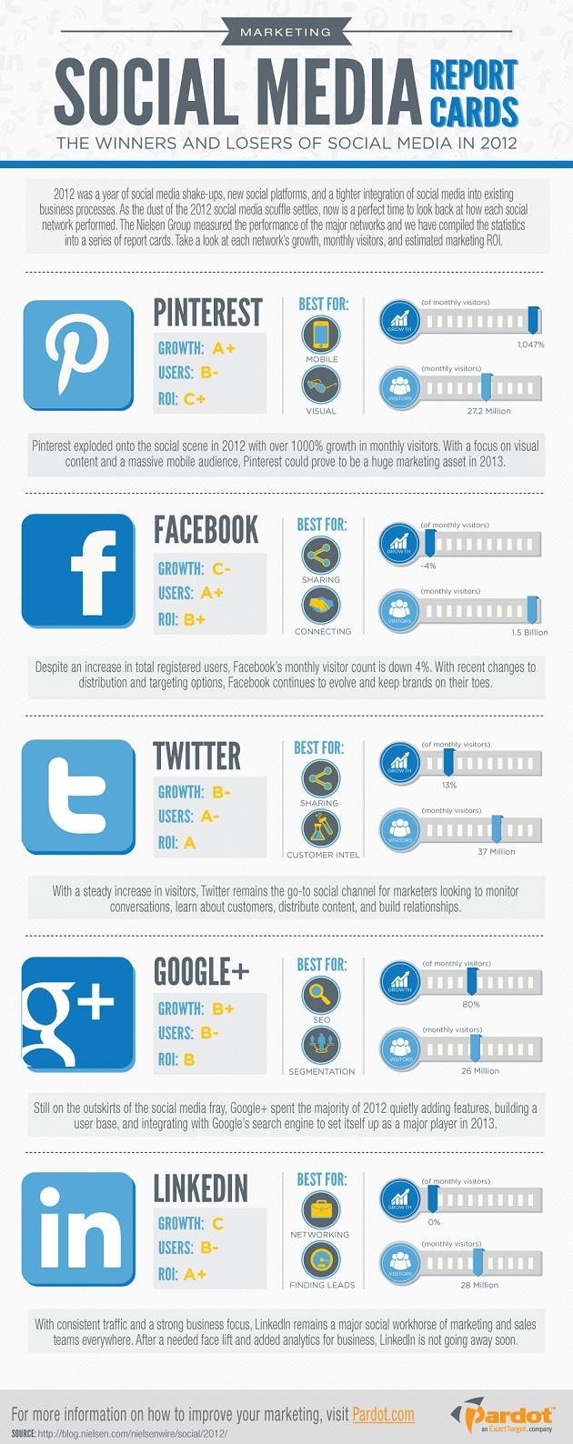 Social Media Recruitment Report Card