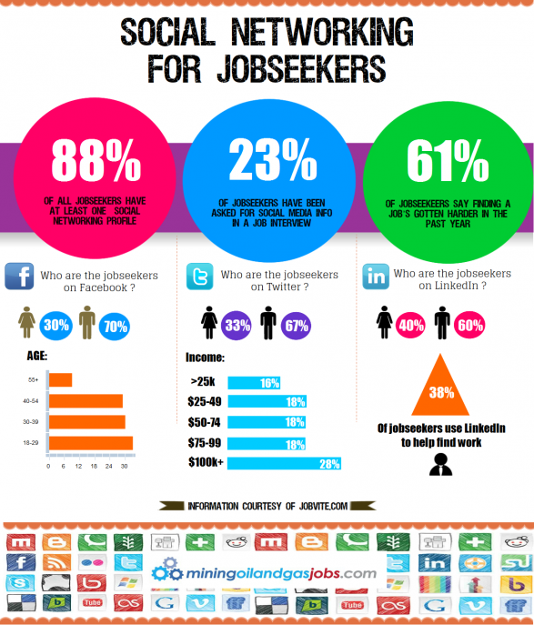 social networking for jobseekers_50d388c75cab8_w587